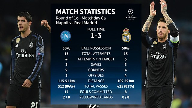 Champions League - Octavos de Final (Vuelta): SSC Napoli 1 - Real Madrid 3 (2-6)