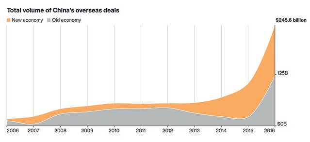 grafico investimenti CIna new economy e old economy