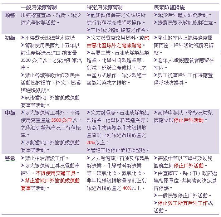空氣品質嚴重惡化緊急防制辦法修正條文 (簡略版)