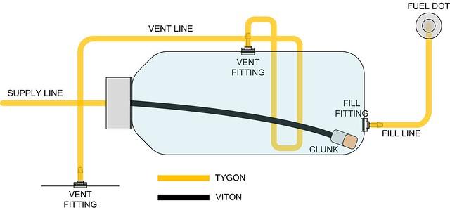 3-line gas tank