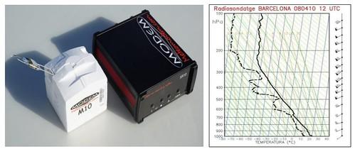Fotografia d'una sonda i gràfic dels perfils verticals de vent, temperatura i humitat mesurats en un radiosondatge a Barcelona.