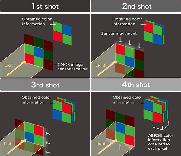 Pixel Shift trên Pentax K-70 là gì và nó lợi hại như thế nào?
