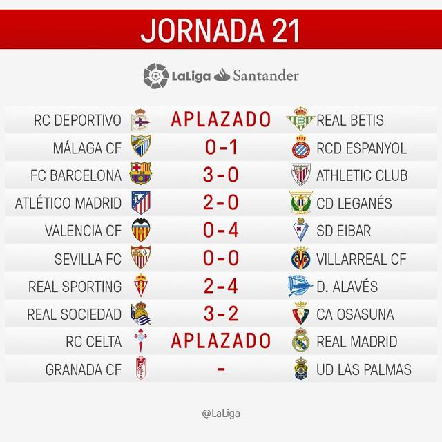 La Liga (Jornada 21): Resultados