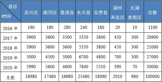 <br /> Issued its first prefecture-level city of huzhou in Zhejiang Province family rooftop PV projects specific policies for each kWh of electricity subsidy of 0.18 Yuan