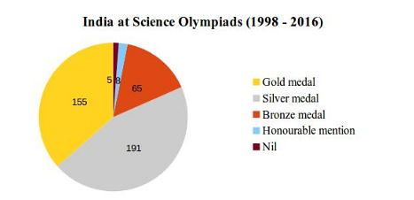 Science Olympiad Medal Tally