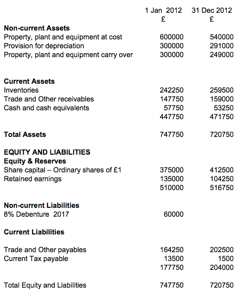 Cash Flow Statement Q 6