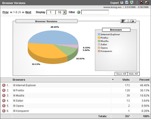 keng.ws browser analytics as of May 31, 2005 | by Keng Susumpow
