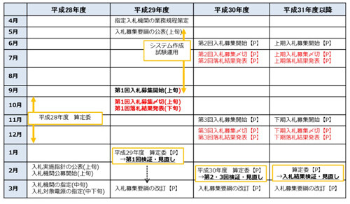 Japan 2017 photovoltaic purchase price: non-residential 21 yen per kWh more than 2MW to bid
