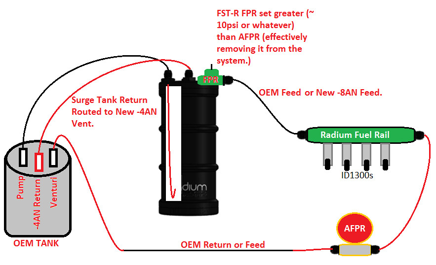 Fuel Surge Tank Options Archive Boosted Forums
