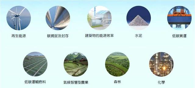 圖片來源:社團法人中華民國企業永續發展協會。