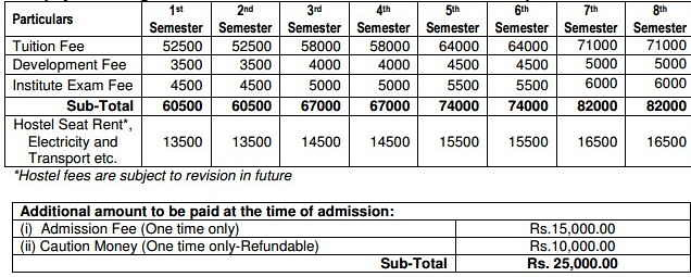 BHMCT fee structure