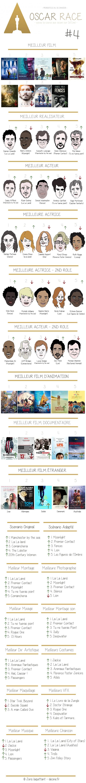 Dé'Z'Oscars 2017 #4