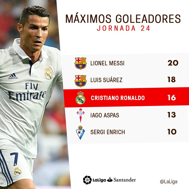 La Liga (Jornada 24): Máximos Goleadores