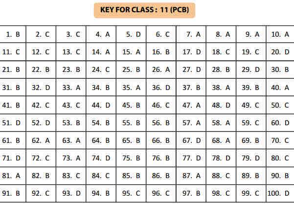 NSTSE Answer Key Class 11 part 2