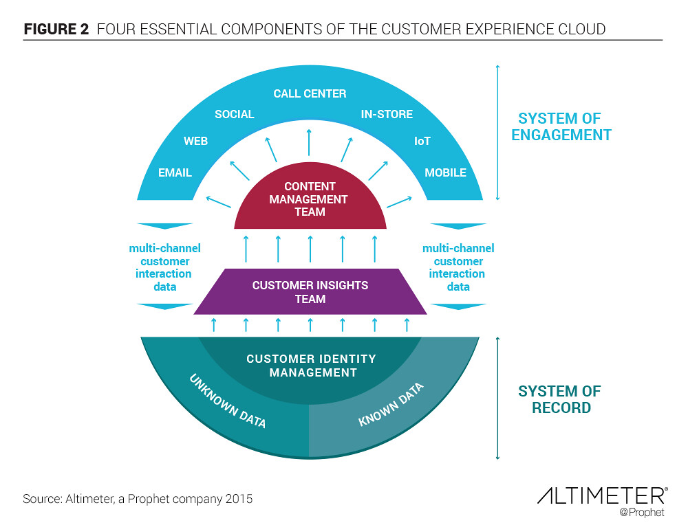 customer experience cloud The Essential Components of A Customer Experience Cloud | Flickr