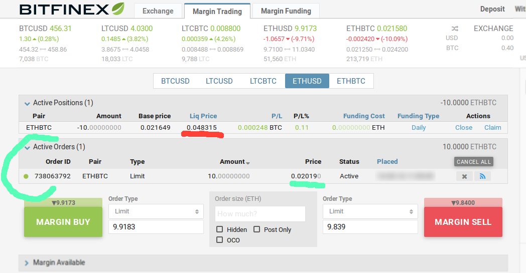 Best Exchange to Trade with Leverage