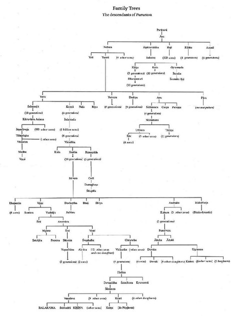 pururava to lord krishna family tree