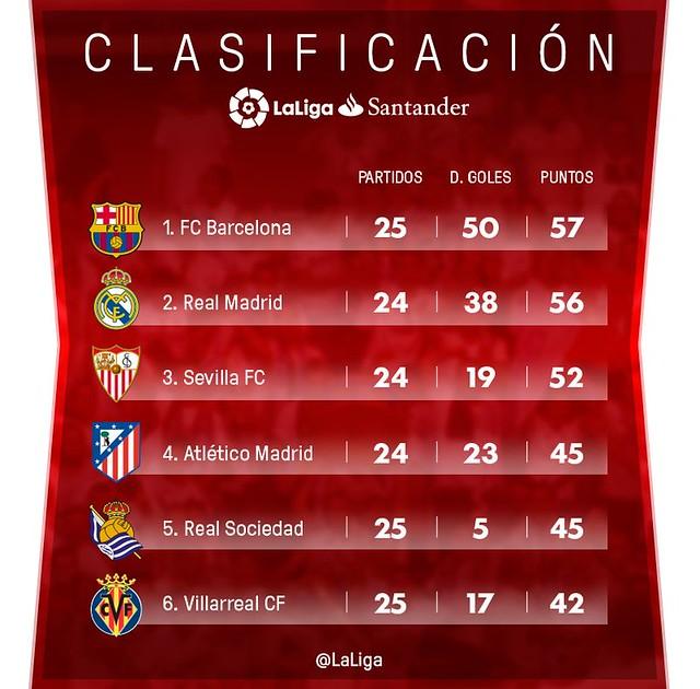 La Liga (Jornada 25): Clasificación