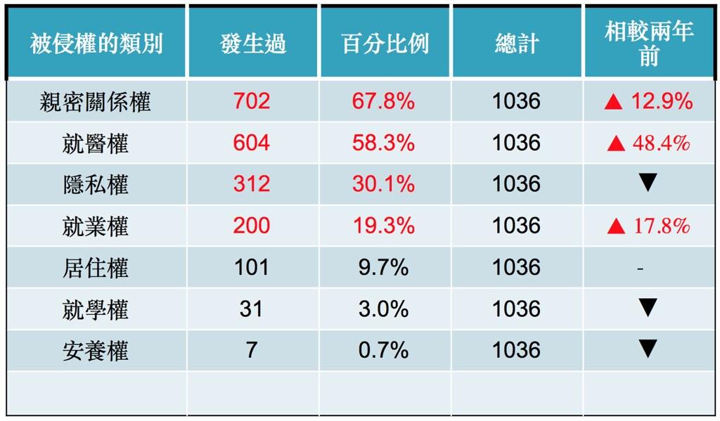 (資料來源:愛滋感染者權益促進會)