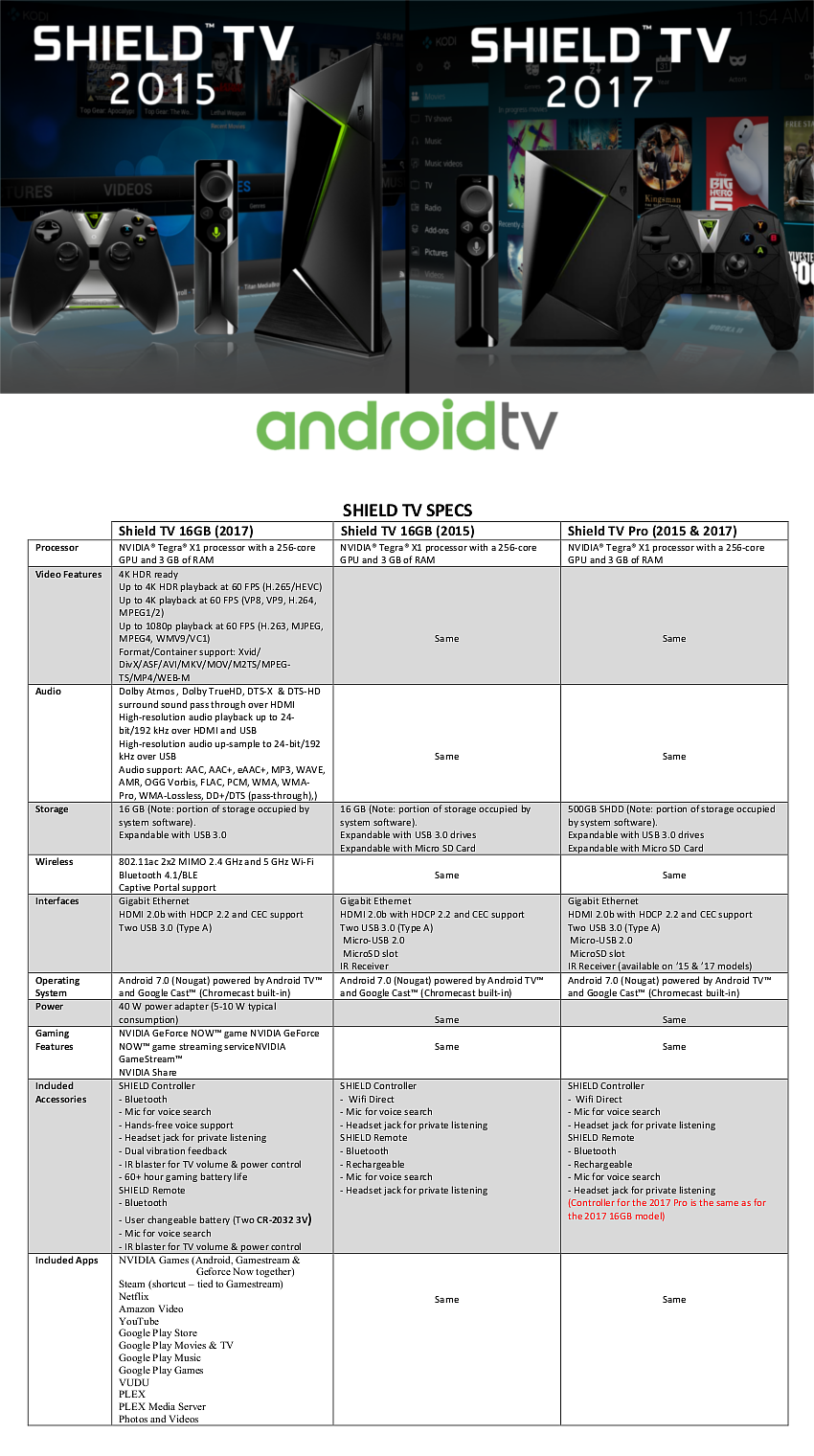Nvidia Shield Android TV (Updated Jan 26 2017 - 5 0 update)