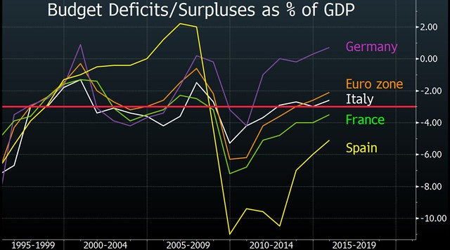 Rapporto deficit-PIL Eurozona