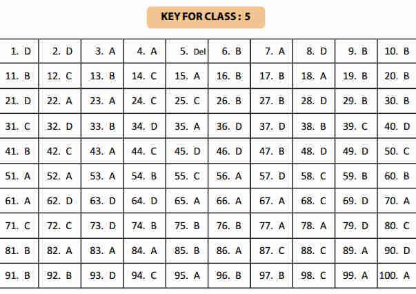 NSTSE 5 February Class 5