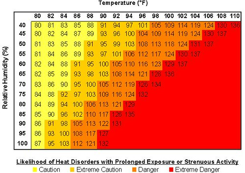 Temperature and Relative Humidity Chart | Image from www.nws ...