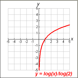 Logarithmic-Functions-3