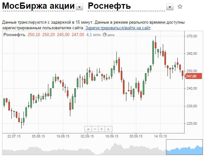 Павел Дуров на графике