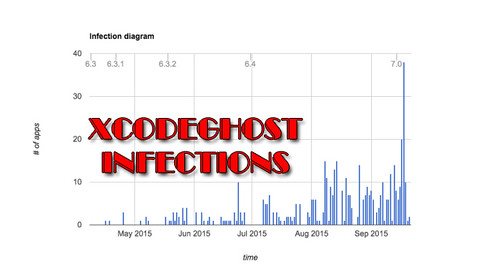 XcodeGhost iOS Infection Over 4000 Apps