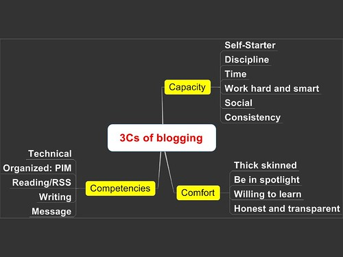 3Cs of blogging | by cambodia4kidsorg