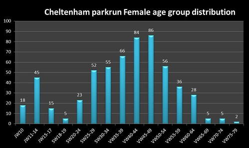 Cheltenham parkrun Jan 2017 Age group stats Female