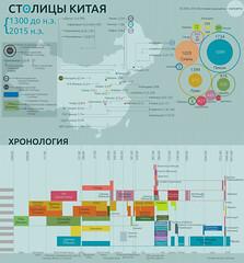 34 столицы Китая. Историческая инфографика