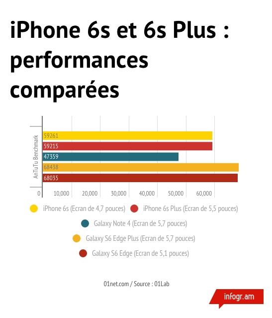 apple iphone 6s plus 128 go test iphone 6s plus plus. Black Bedroom Furniture Sets. Home Design Ideas