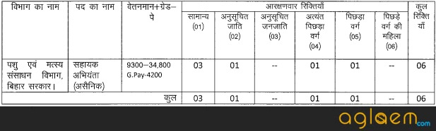 BPSC AE 2017   Bihar Assistant Engineer Recruitment 2017 18