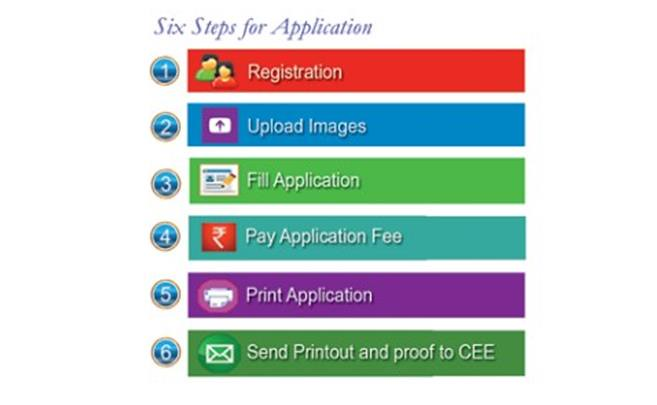 KEAM 2017 Application Flow Chart of registration Process