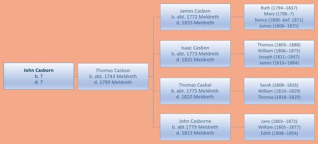 John 4 gen chart