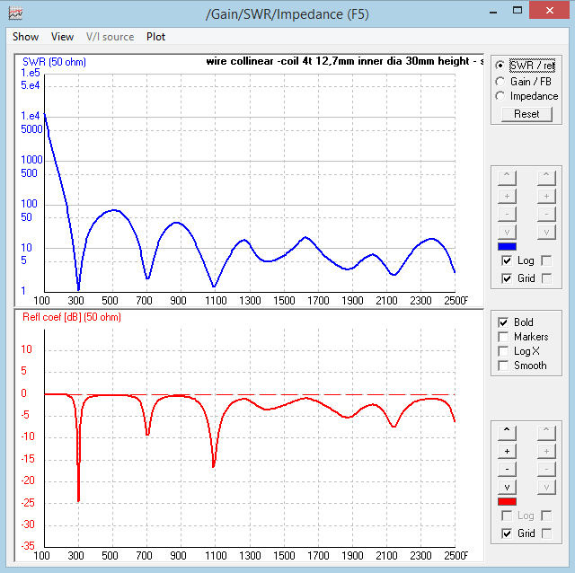 Off Designed-Frequency Behavior of 2 Types of Antennas - ADS-B