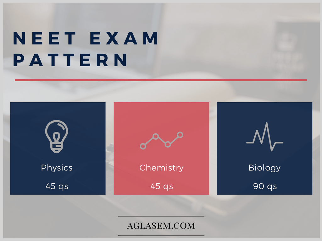 NEET Exam Pattern 2018