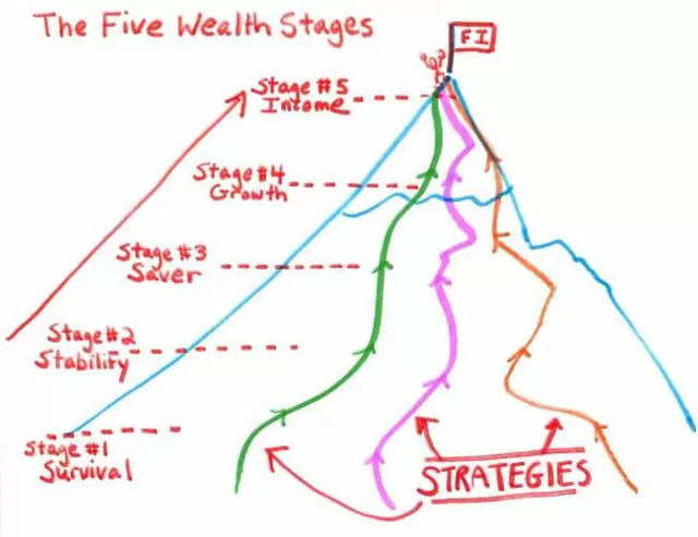 Wealth Stages and Strategies