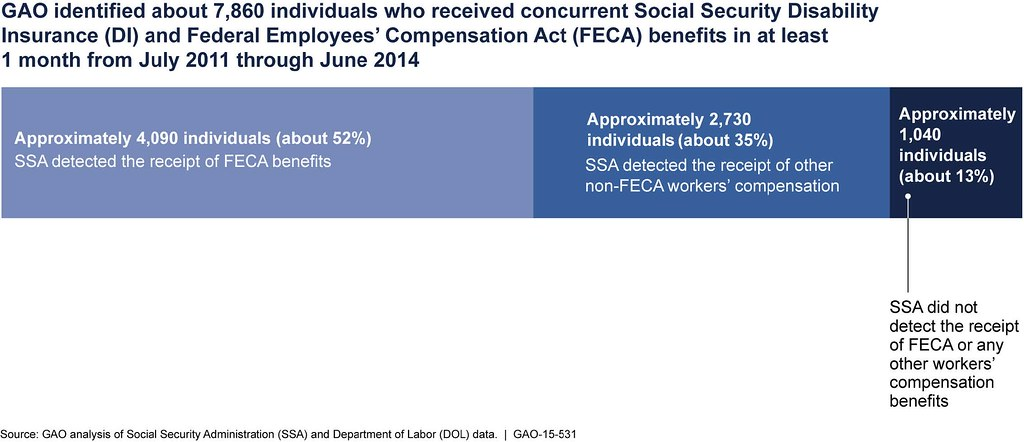 Social Security Disability Pay Chart: Figure 1: The Social Security Administration Detected Concu2026 | Flickr,Chart