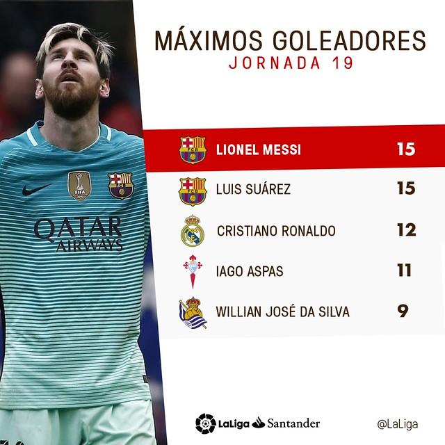 La Liga (Jornada 19): Máximos Goleadores