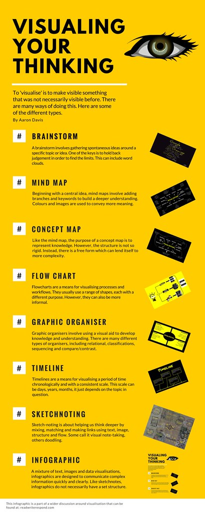 Types Of Flow Charts: Visualising Your Thinking | An infographic created with Canvu2026 | Flickr,Chart