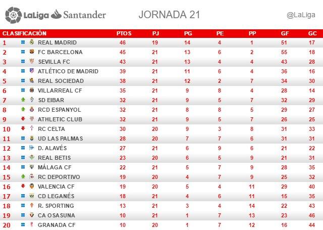 La Liga (Jornada 21): Clasificación