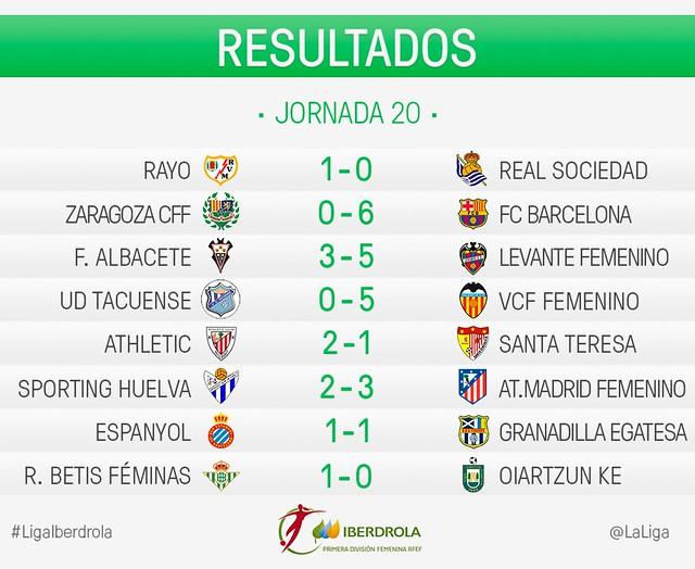 Liga Iberdrola (Jornada 20): Resultados