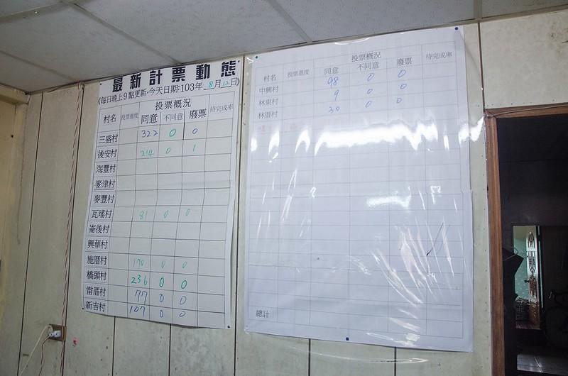 雲林縣長大選期間,自從六輕來了電子報團隊舉辦麥寮在地的公投活動,村民紛紛就支持/反對六輕電廠燃燒生煤與石油焦進行投票。該次投票亦獲得縣長候選人高度關注。圖片來源:公民行動影音記錄資料庫
