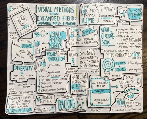 IVM2015 Keynote: Visual methods in expanded field: mutable, mass and mobile by Gillian Rose (Drawn by Makayla Lewis) | by maccymacx