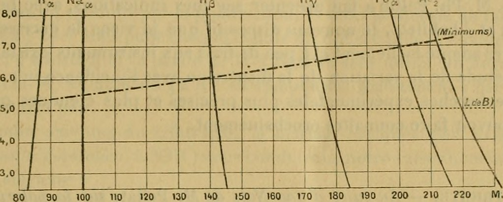"Image from page 766 of ""comptesrendusheb12814261899acad"" (1899)"