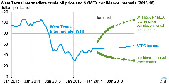 Plot Diagram Maker: West Texas Intermediate crude oil price and NYMEX confidenu2026 | Flickr,Chart