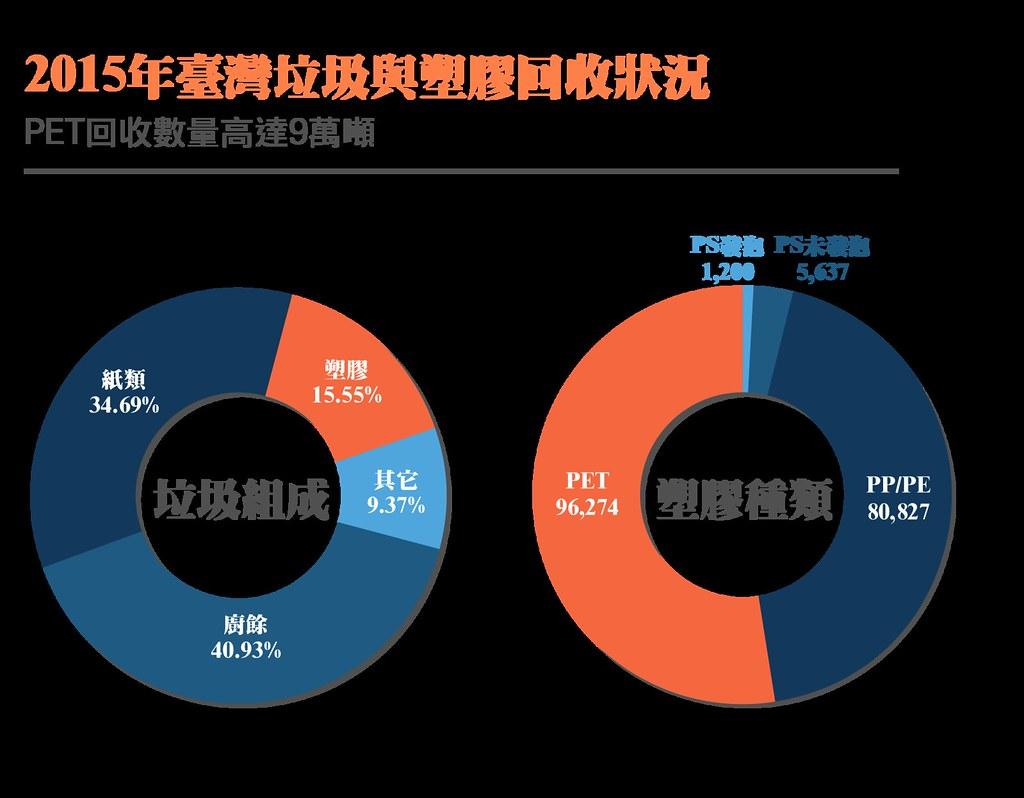 臺灣人生產的垃圾中,雖然塑膠遠少於廚餘與紙類,但它不易分解的特性,讓塑膠汙染成為嚴重的問題。製圖:洪詩宸。